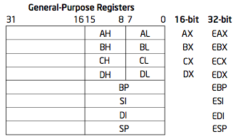 Alternate General-Purpose Register Names
